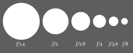 462px-Aperture_diagram.svg